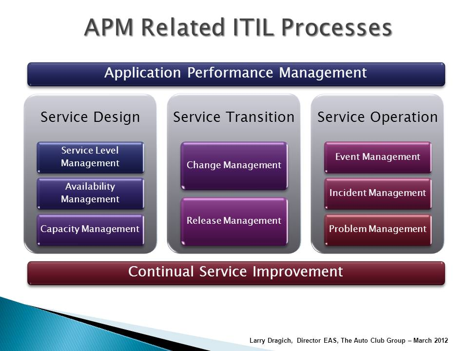 APM-Related-ITIL-Processes-2