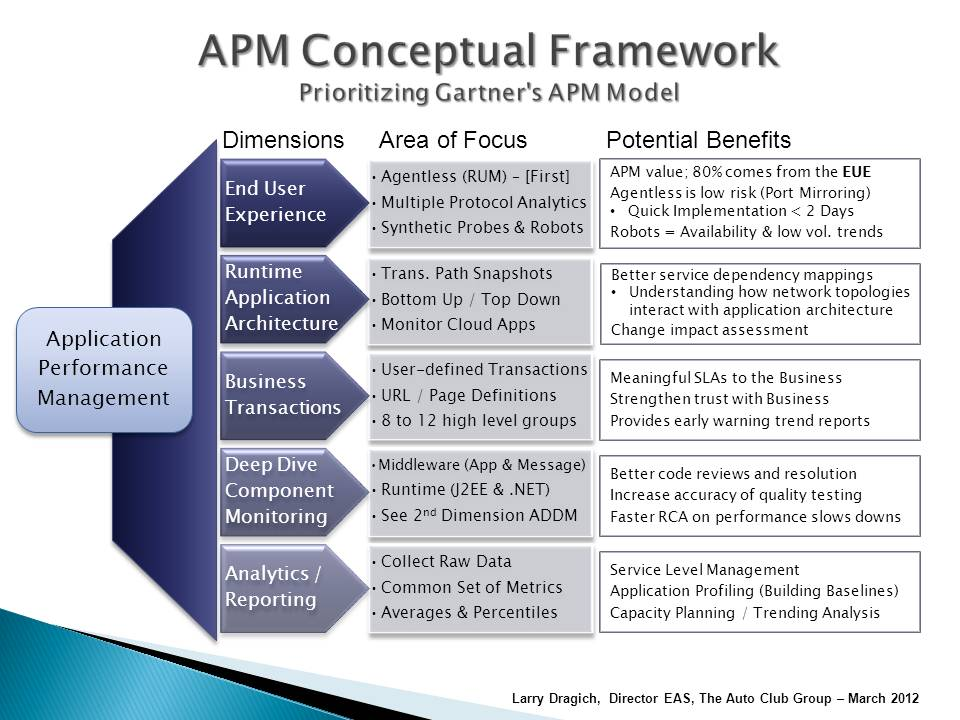 Application Performance Apm Ui News Amp Research